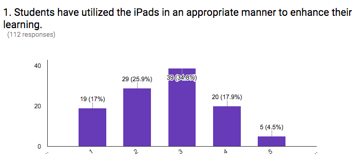 Student iPad Perceptions Differ Across Grade Levels