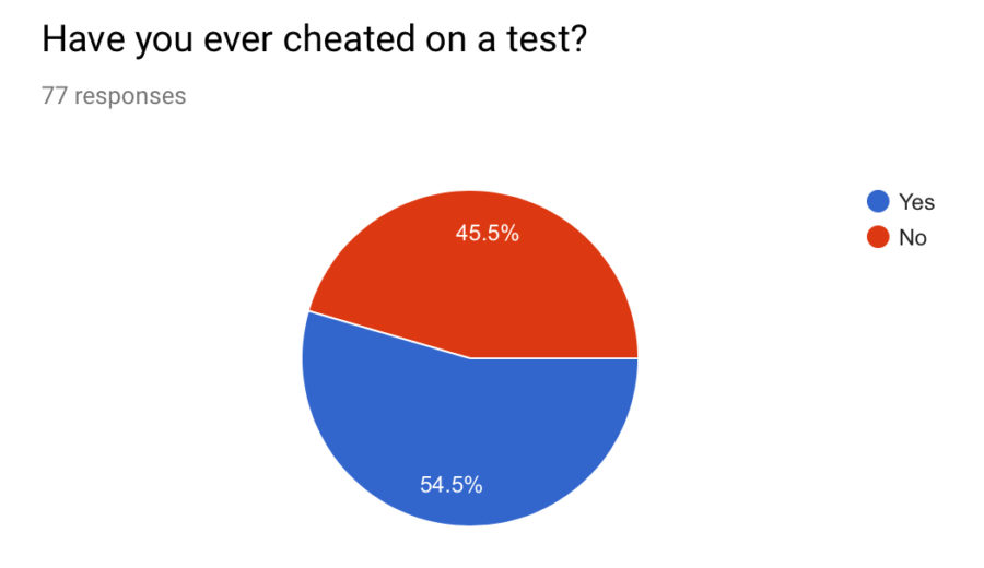 To+Cheat%2C+or+Not+to+Cheat%3F
