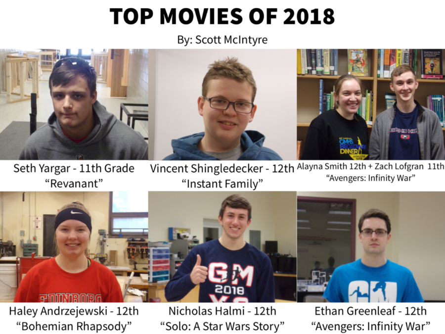 Top Movies of 2018
