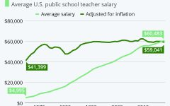 Teacher salaries through 1970-2010 in the U.S