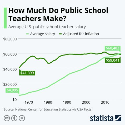 Editorial: Should Teachers be Paid More?